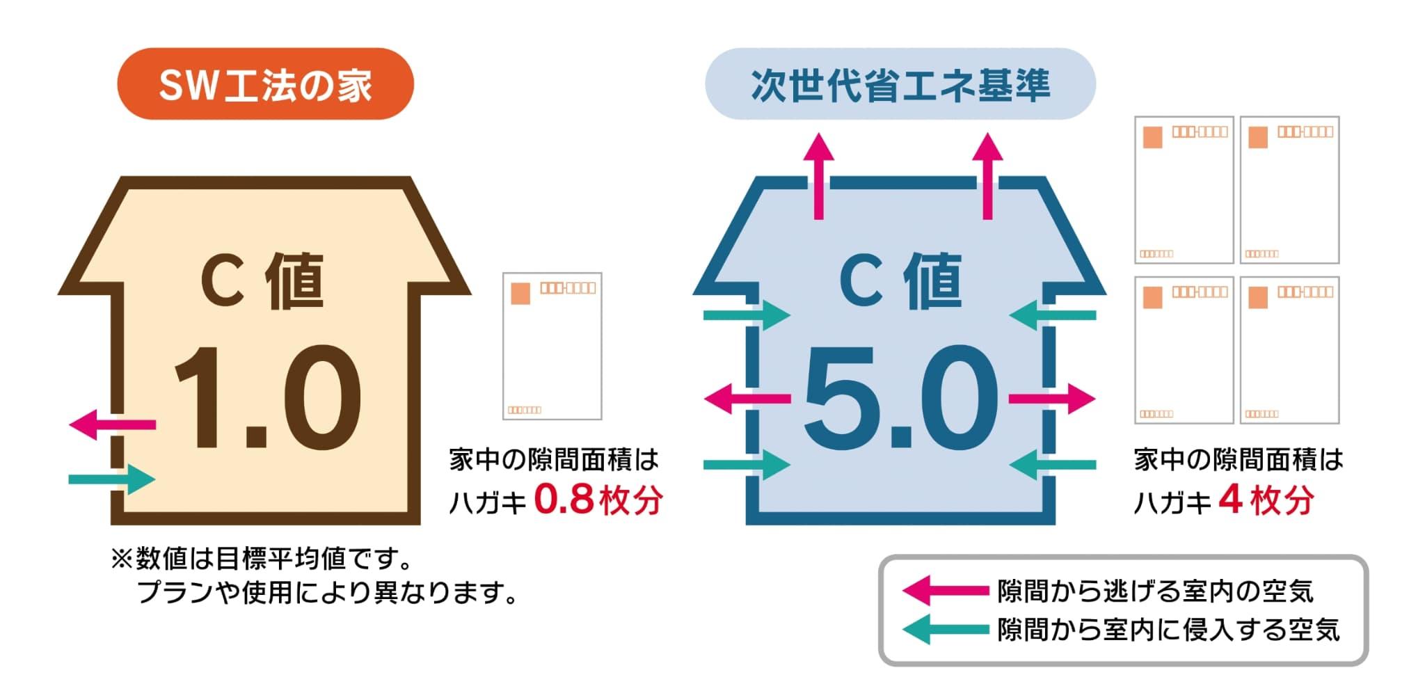 機密C値のイメージ