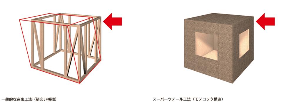 モノコック構造のイメージ