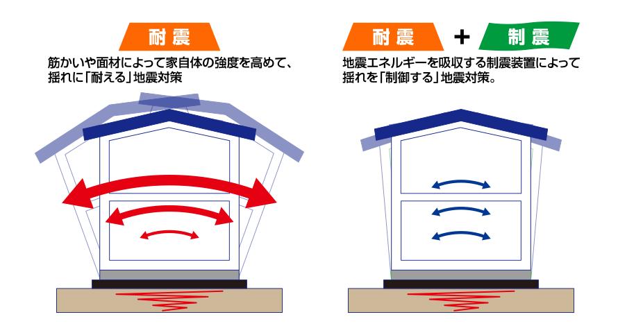 免震テープのイメージ